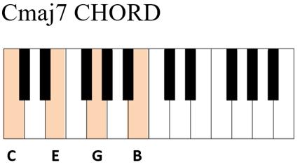 آکورد پیانو چیست