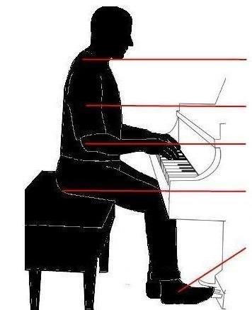 شیوه صحیح نشستن جلوی پیانو